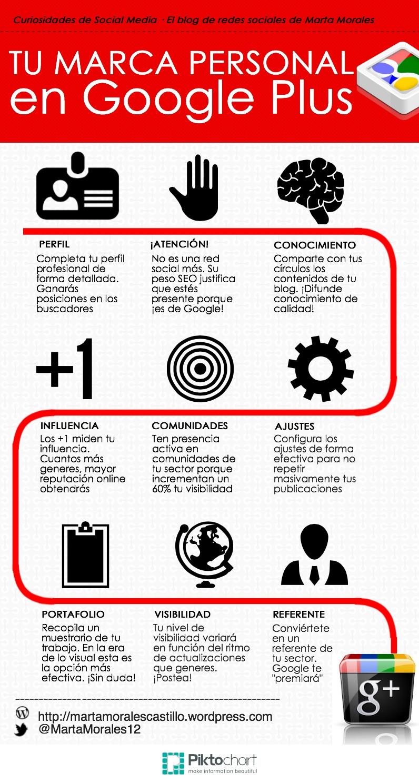 infografia porque incluir Google Plus en tu estrategia de marca personal. marta morales castillo periodista community manager blog curiosidades de social media